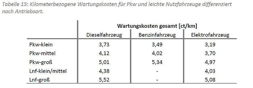 Tabelle mit Übersicht über die Wirtschaftlichkeit von E-Fahrzeugen