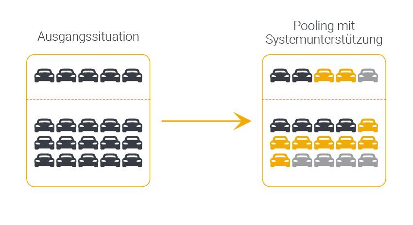 Grafik mit Darstellung zum Einsparungspotenzial