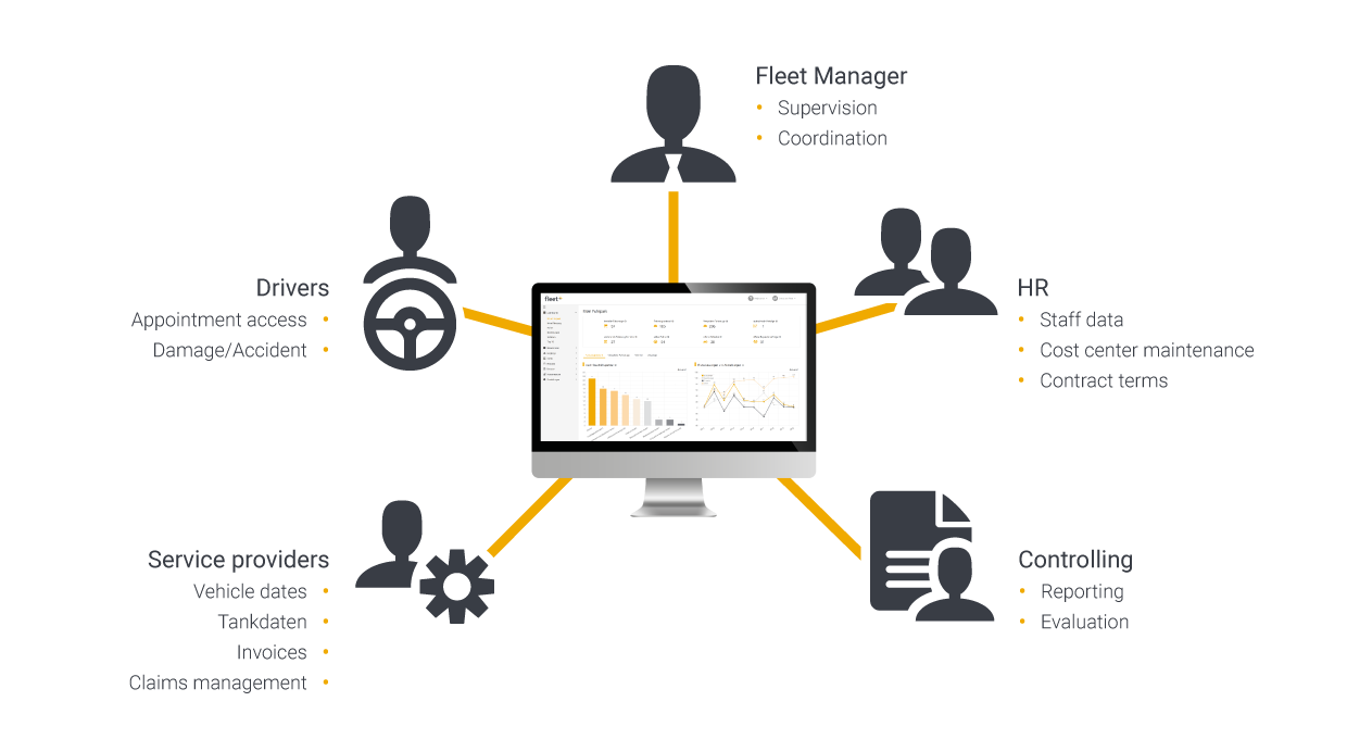 Overview of role-based fleet management with fleet+ web